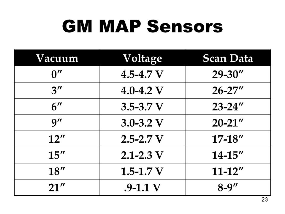 23 GM MAP Sensors VacuumVoltageScan Data 04.5-4.7 V29-30 34.0-4.2 V26-27 63.5-3.7 V23-24 93.0-3.2 V20-21 122.5-2.7 V17-18 152.1-2.3 V14-15 181.5-1.7 V