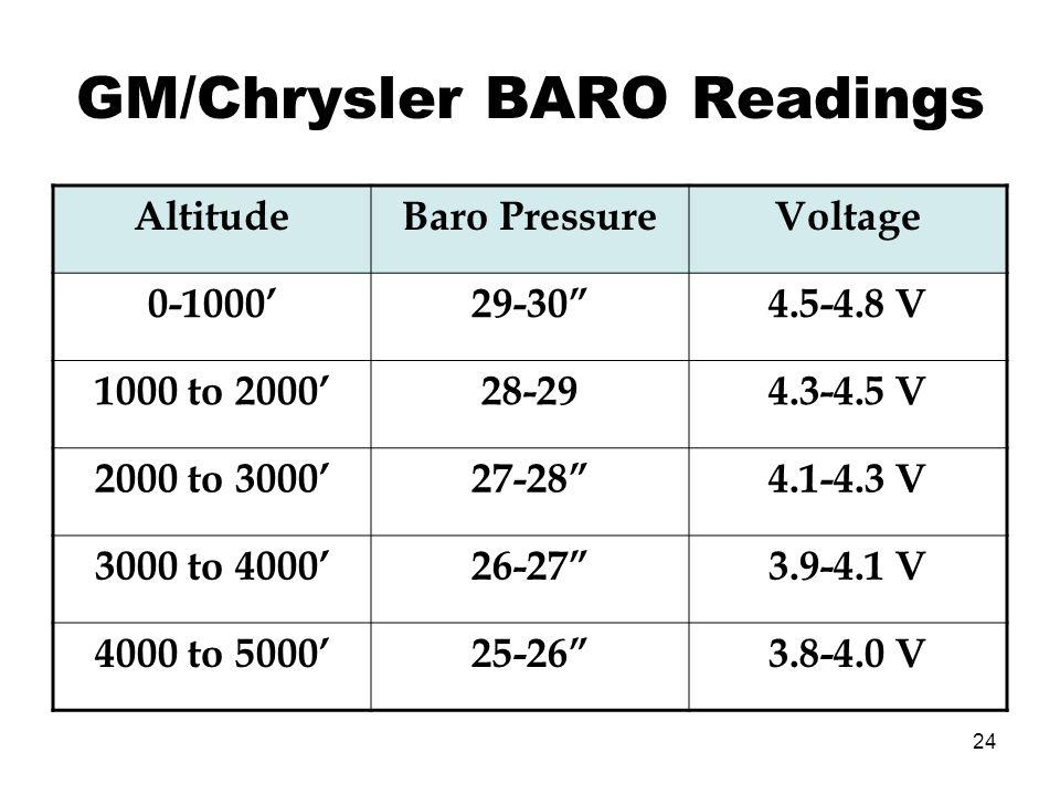 24 GM/Chrysler BARO Readings AltitudeBaro PressureVoltage 0-100029-304.5-4.8 V 1000 to 200028-294.3-4.5 V 2000 to 300027-284.1-4.3 V 3000 to 400026-27