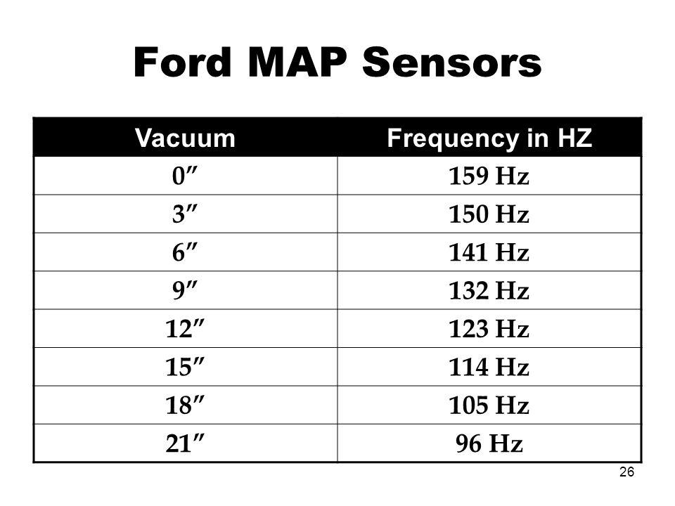 26 Ford MAP Sensors VacuumFrequency in HZ 0159 Hz 3150 Hz 6141 Hz 9132 Hz 12123 Hz 15114 Hz 18105 Hz 2196 Hz