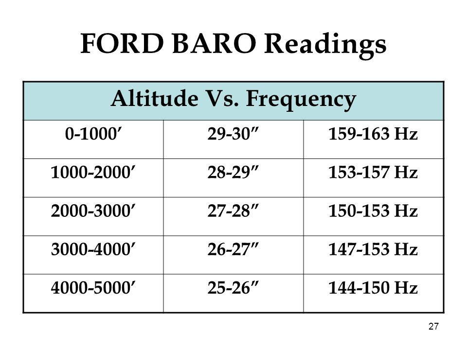27 FORD BARO Readings Altitude Vs. Frequency 0-100029-30159-163 Hz 1000-200028-29153-157 Hz 2000-300027-28150-153 Hz 3000-400026-27147-153 Hz 4000-500