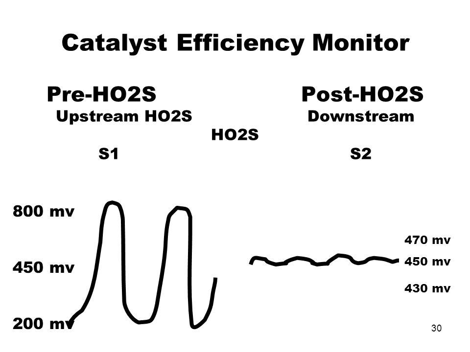 30 Catalyst Efficiency Monitor Pre-HO2S Post-HO2S Upstream HO2S Downstream HO2S S1 S2 800 mv 450 mv 200 mv 470 mv 450 mv 430 mv