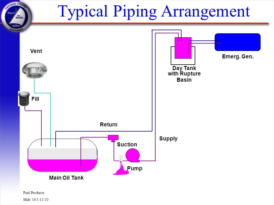 Fuel Products Slide 16 3/11/03 Typical Piping Arrangement Main Oil Tank Emerg. Gen. with Rupture Basin Day Tank Pump Supply Return Fill Vent Suction