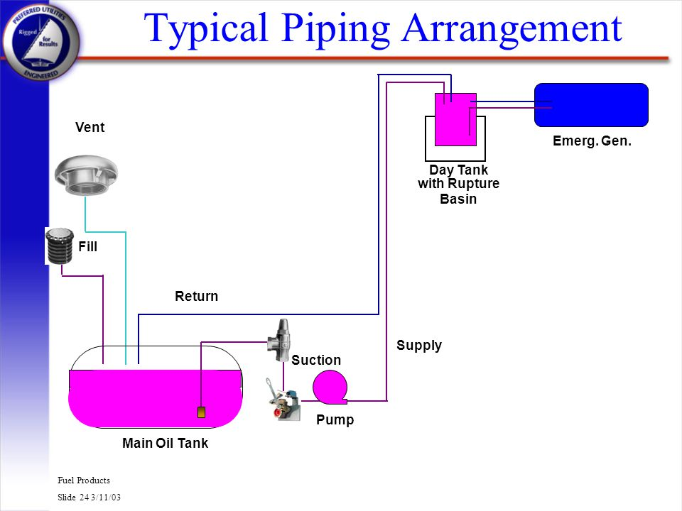 Fuel Products Slide 24 3/11/03 Typical Piping Arrangement Main Oil Tank Emerg. Gen. with Rupture Basin Day Tank Pump Supply Return Fill Vent Suction