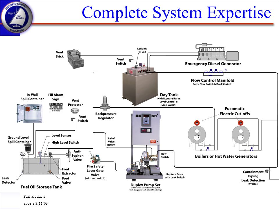 Fuel Products Slide 8 3/11/03 Complete System Expertise