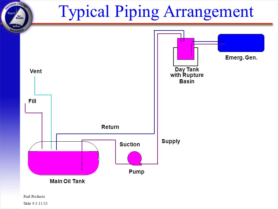 Fuel Products Slide 9 3/11/03 Typical Piping Arrangement Main Oil Tank Emerg. Gen. with Rupture Basin Day Tank Pump Supply Return Fill Vent Suction