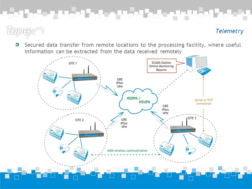 Telemetry Secured data transfer from remote locations to the processing facility, where useful information can be extracted from the data received remotely