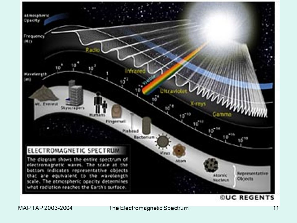MAP TAP 2003-2004The Electromagnetic Spectrum11