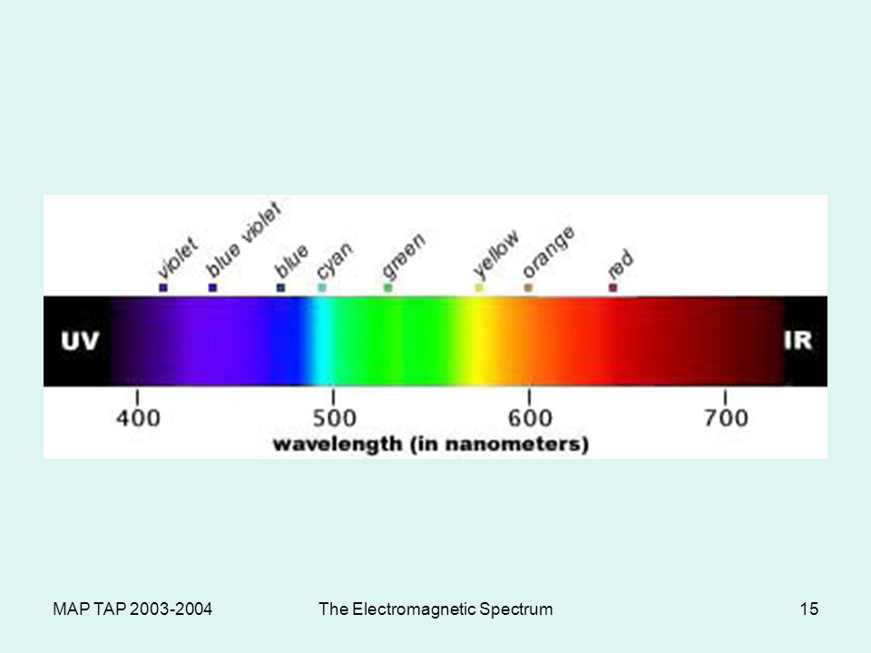 MAP TAP 2003-2004The Electromagnetic Spectrum15