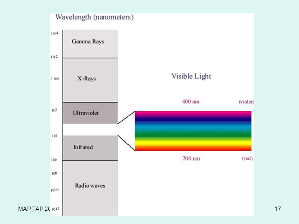 MAP TAP The Electromagnetic Spectrum17