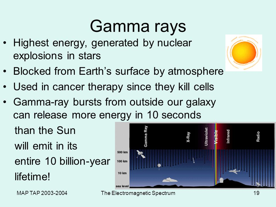 MAP TAP 2003-2004The Electromagnetic Spectrum19 Gamma rays Highest energy, generated by nuclear explosions in stars Blocked from Earths surface by atmosphere Used in cancer therapy since they kill cells Gamma-ray bursts from outside our galaxy can release more energy in 10 seconds than the Sun will emit in its entire 10 billion-year lifetime!