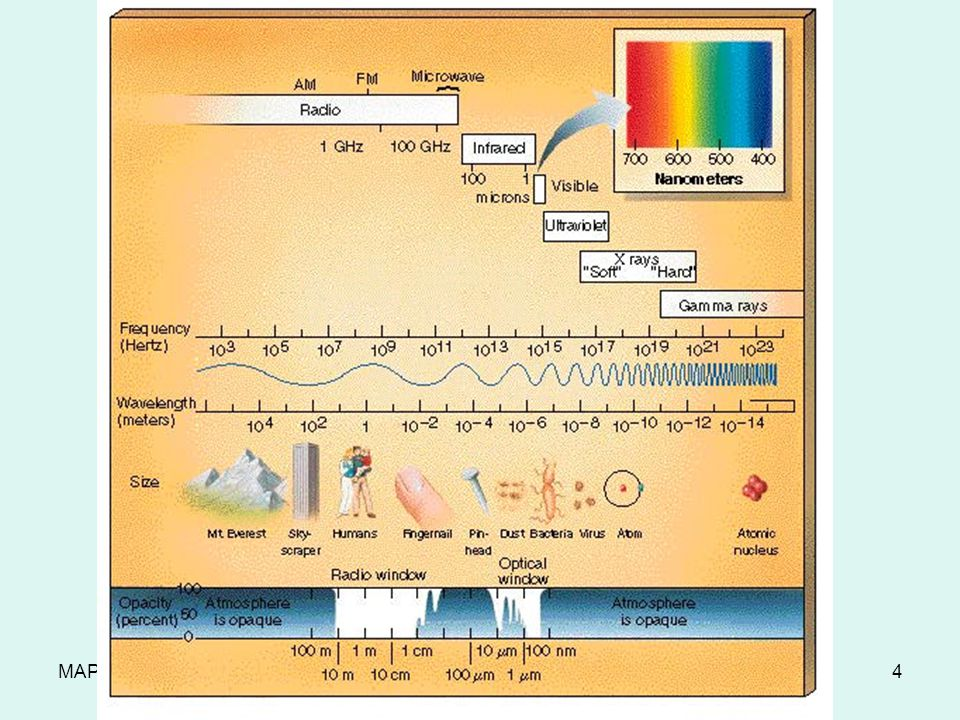 MAP TAP The Electromagnetic Spectrum4