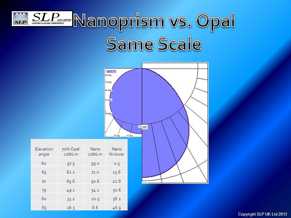 Elevation angle 70% Opal cd/kLm Nano cd/kLm Nano % lower 6097.595.02.5 6582.171.013.6 7065.850.822.8 7549.134.130.6 8033.220.538.2 8516.38.646.9