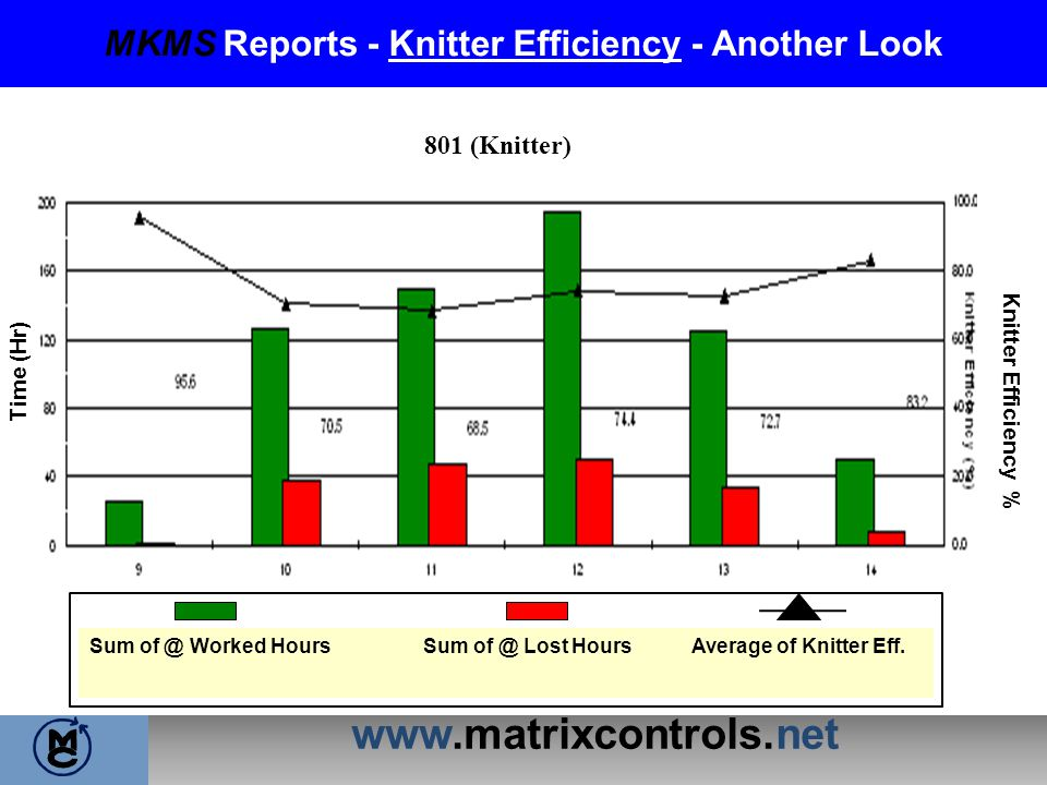 www.matrixcontrols.net MKMS Reports - Knitter Efficiency - Another Look Time (Hr) Knitter Efficiency % 801 (Knitter) Sum of @ Worked Hours Sum of @ Lo
