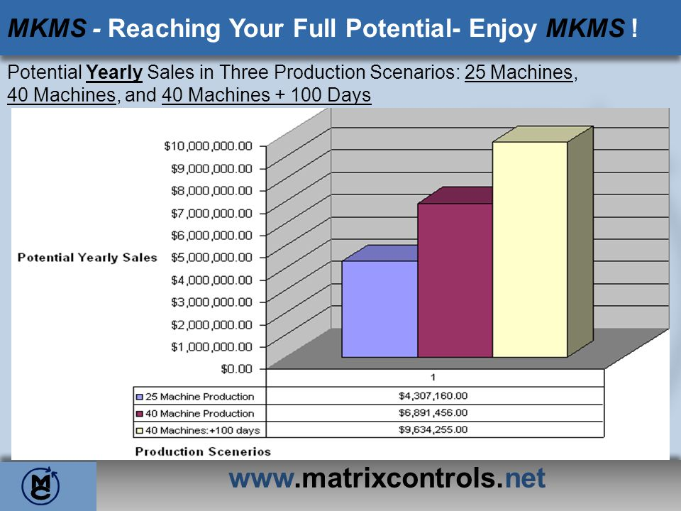 www.matrixcontrols.net MKMS - Reaching Your Full Potential- Enjoy MKMS ! Potential Yearly Sales in Three Production Scenarios: 25 Machines, 40 Machine