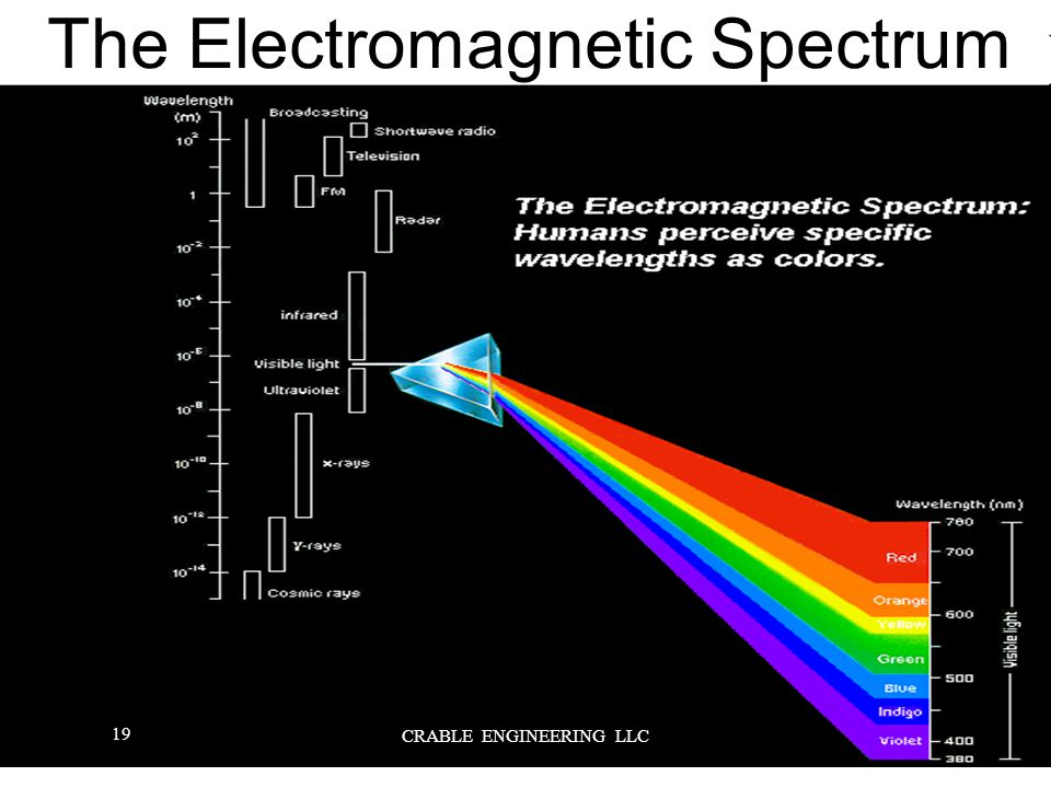 The Electromagnetic Spectrum 19 CRABLE ENGINEERING LLC