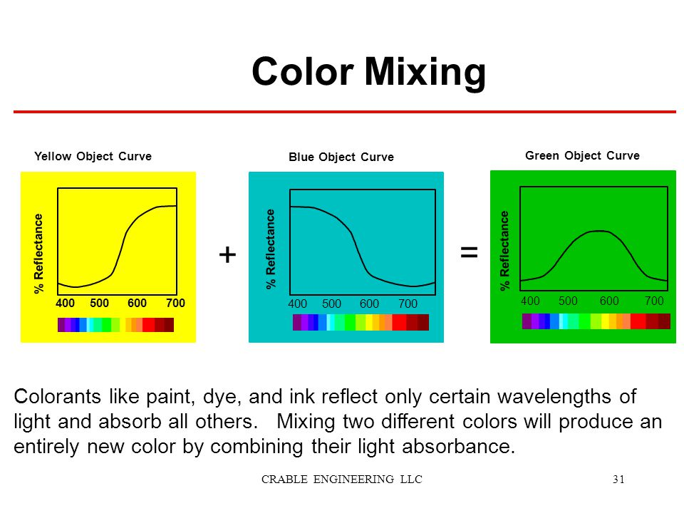 Blue Object Curve % Reflectance 400 500 600 700 + = Colorants like paint, dye, and ink reflect only certain wavelengths of light and absorb all others