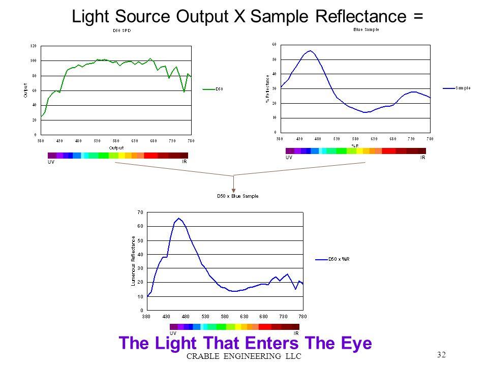 Light Source Output X Sample Reflectance = The Light That Enters The Eye UV IR UV IR UV IR 32 CRABLE ENGINEERING LLC