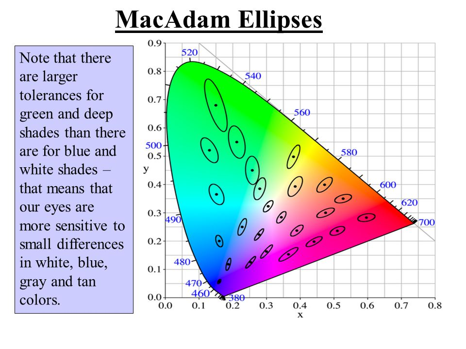 MacAdam Ellipses Note that there are larger tolerances for green and deep shades than there are for blue and white shades – that means that our eyes a
