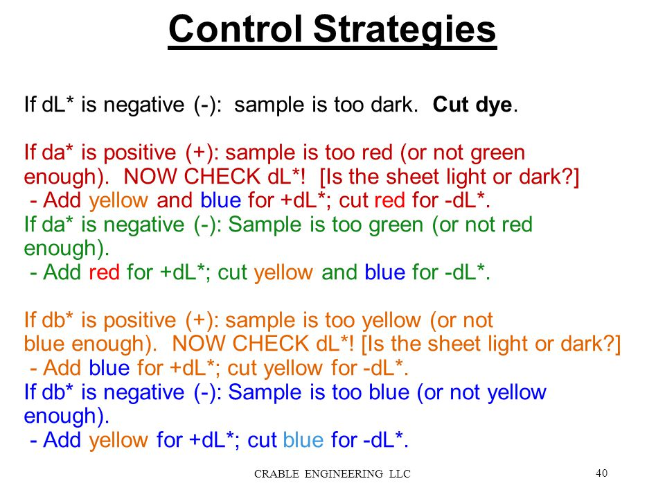 If dL* is positive (+): sample is too light. Add dye. If dL* is negative (-): sample is too dark. Cut dye. If da* is positive (+): sample is too red (