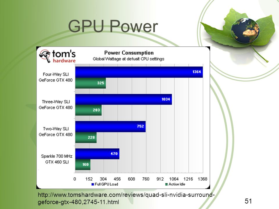 GPU Power 51 http://www.tomshardware.com/reviews/quad-sli-nvidia-surround- geforce-gtx-480,2745-11.html