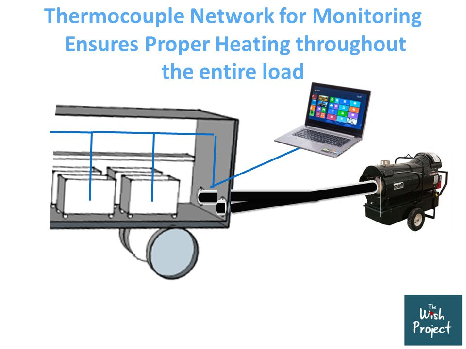 Thermocouple Network for Monitoring Ensures Proper Heating throughout the entire load