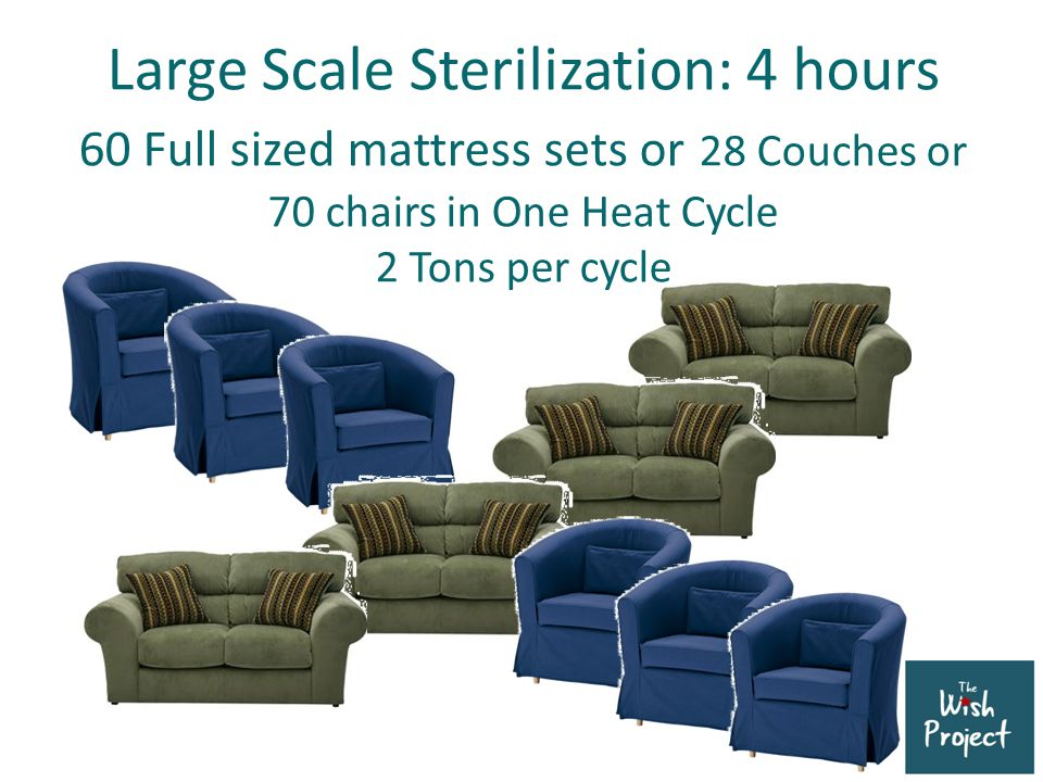 Large Scale Sterilization: 4 hours 60 Full sized mattress sets or 28 Couches or 70 chairs in One Heat Cycle 2 Tons per cycle