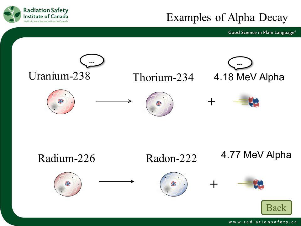Examples of Alpha Decay Uranium-238 4.18 MeV Alpha Thorium-234 Radon-222Radium-226 4.77 MeV Alpha + +... Back