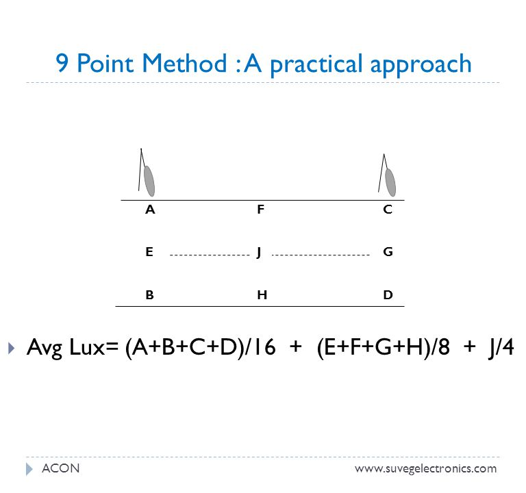 9 Point Method : A practical approach Avg Lux= (A+B+C+D)/16 + (E+F+G+H)/8 + J/4 ACONwww.suvegelectronics.com A E B C G D F J H