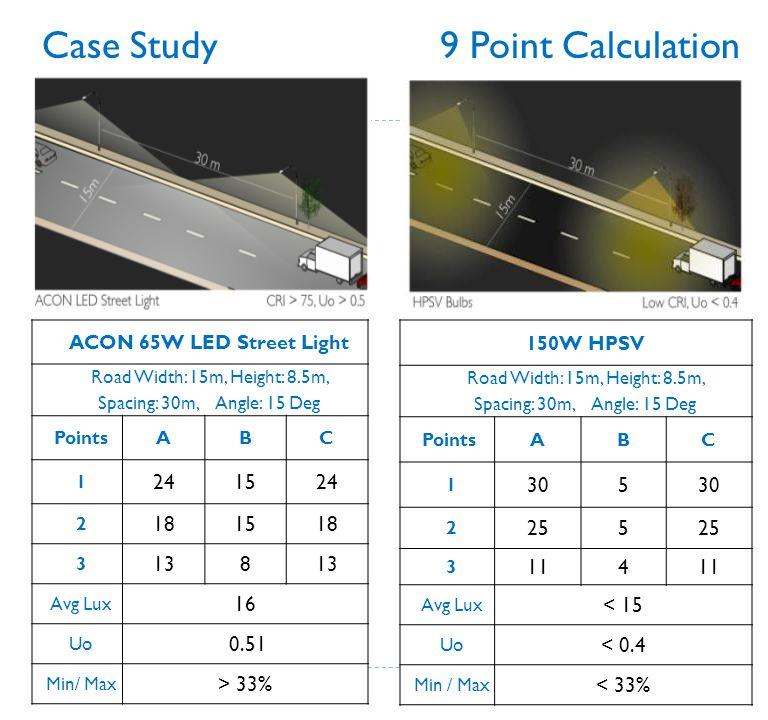 Case Study 9 Point Calculation ACON 65W LED Street Light Road Width: 15m, Height: 8.5m, Spacing: 30m, Angle: 15 Deg PointsABC 1 241524 2 181518 3 138
