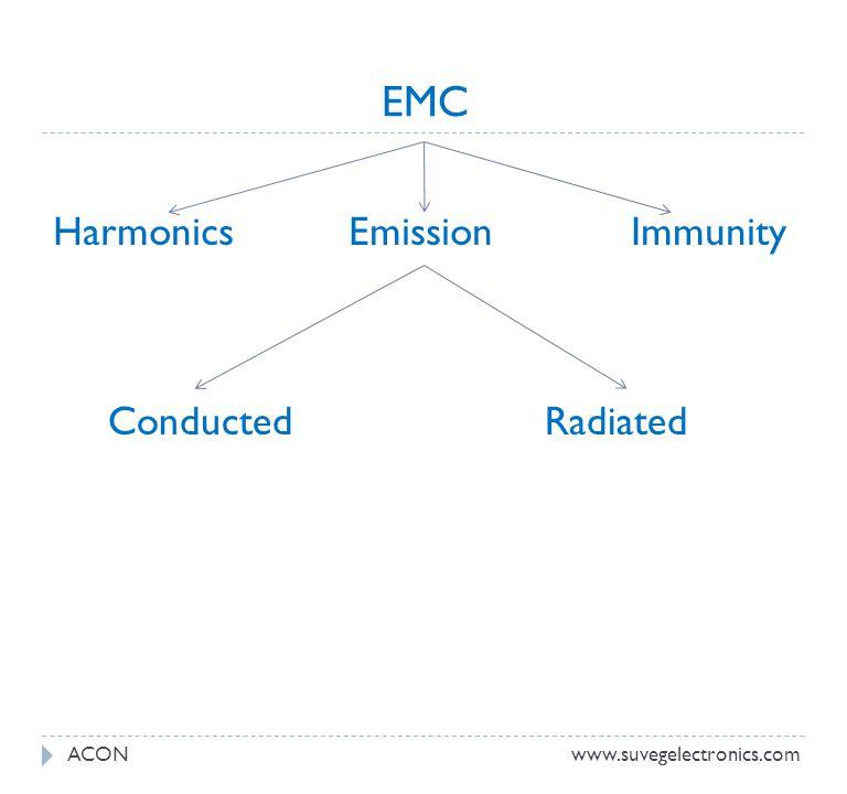 EMC Harmonics Emission Immunity ACONwww.suvegelectronics.com Conducted Radiated