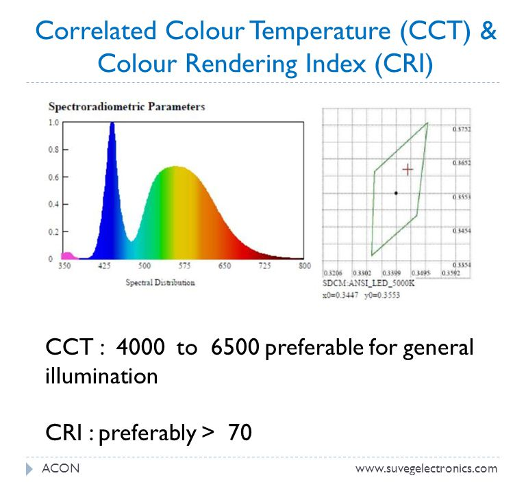 Correlated Colour Temperature (CCT) & Colour Rendering Index (CRI) ACONwww.suvegelectronics.com CCT : 4000 to 6500 preferable for general illumination