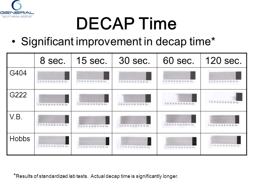 DECAP Time Significant improvement in decap time* 8 sec.15 sec.30 sec.60 sec.120 sec. G404 G222 V.B. Hobbs * Results of standardized lab tests. Actual