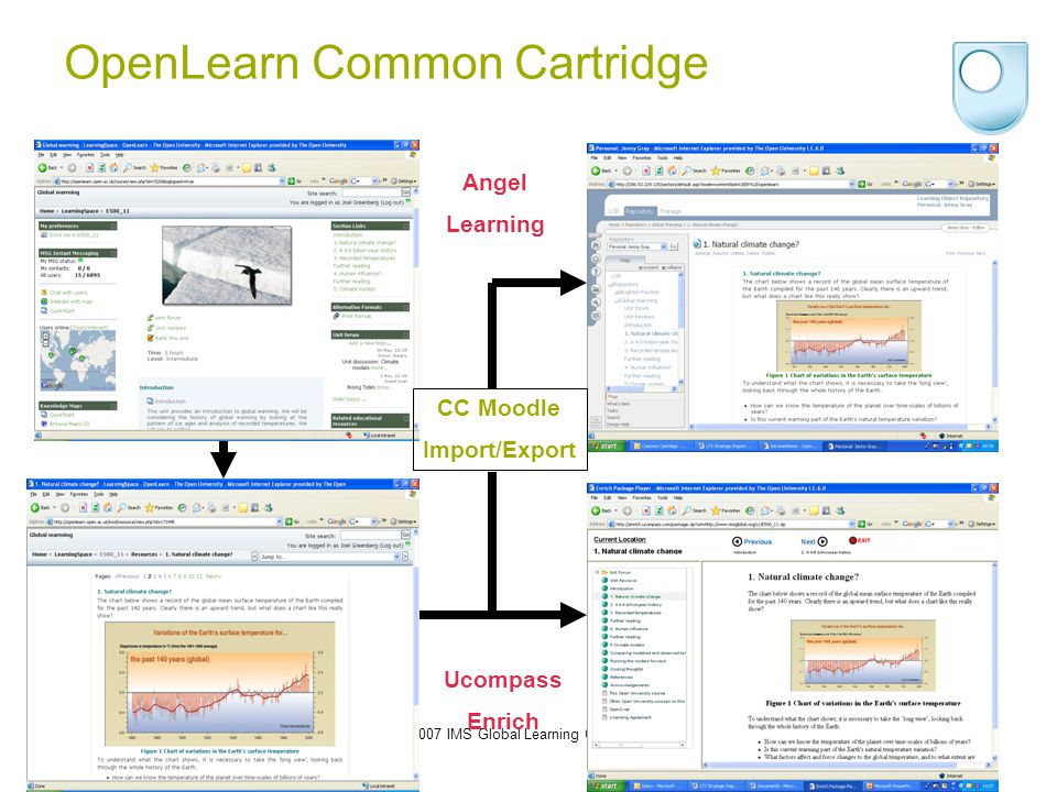 © 2007 IMS Global Learning Consortium16 OpenLearn Common Cartridge Angel Learning Ucompass Enrich CC Moodle Import/Export