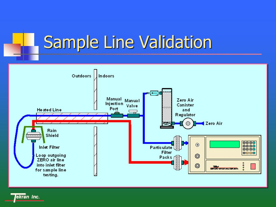 Sample Line Validation