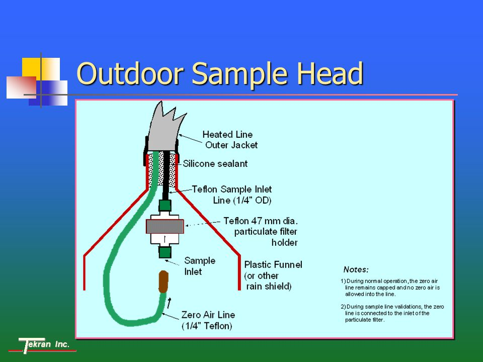 Outdoor Sample Head