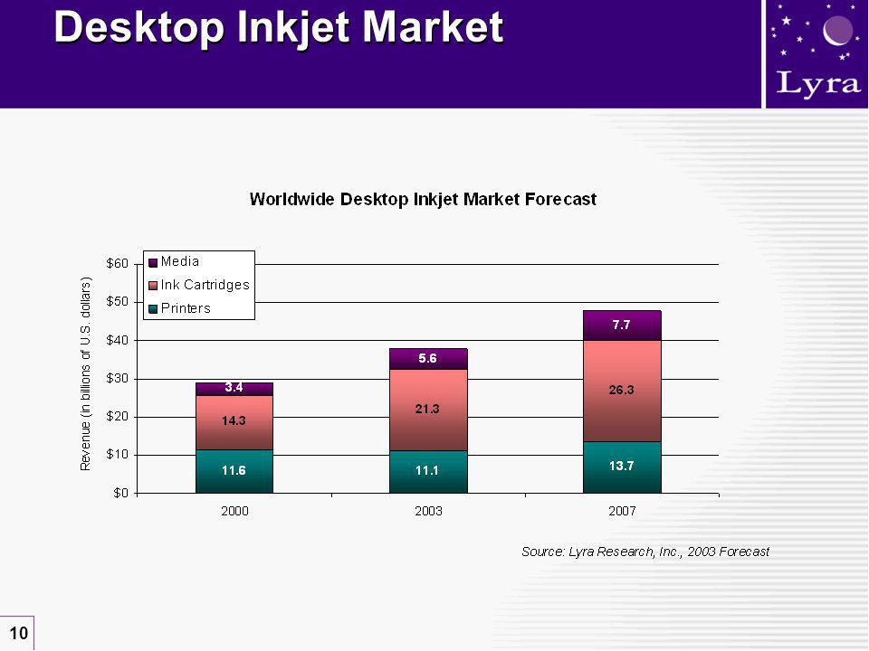 10 Desktop Inkjet Market