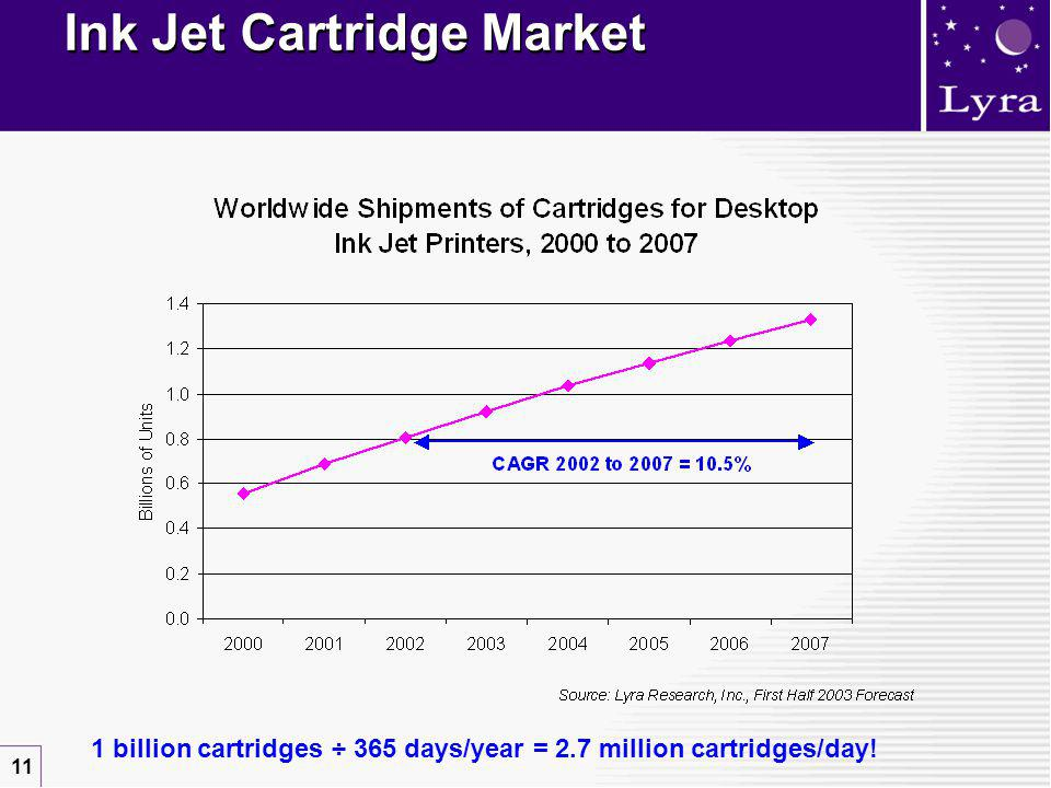 11 1 billion cartridges ÷ 365 days/year = 2.7 million cartridges/day! Ink Jet Cartridge Market
