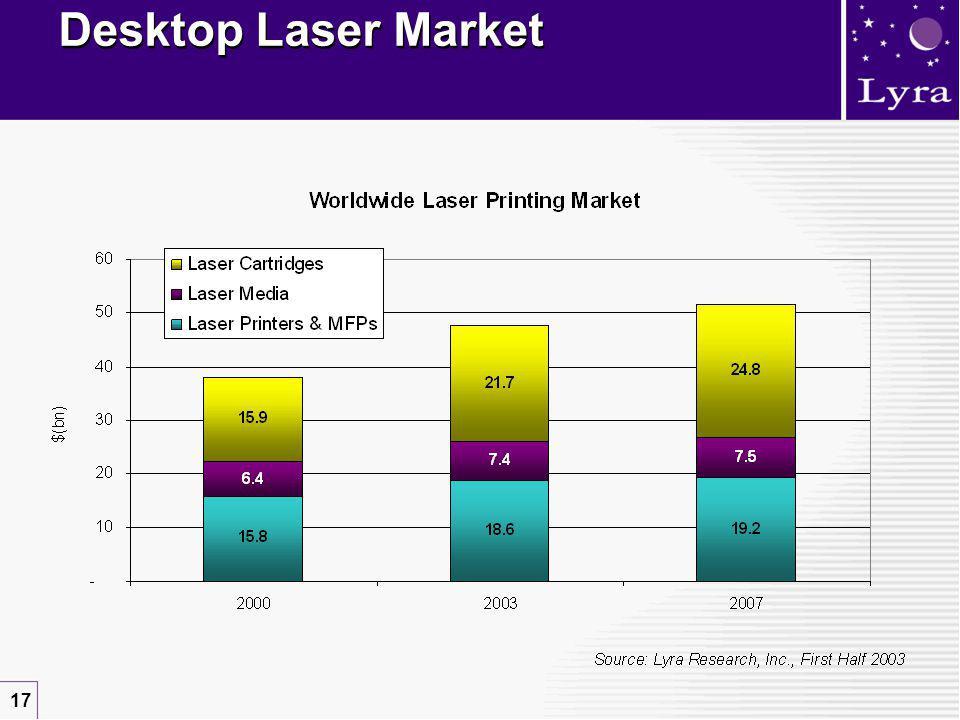 17 Desktop Laser Market