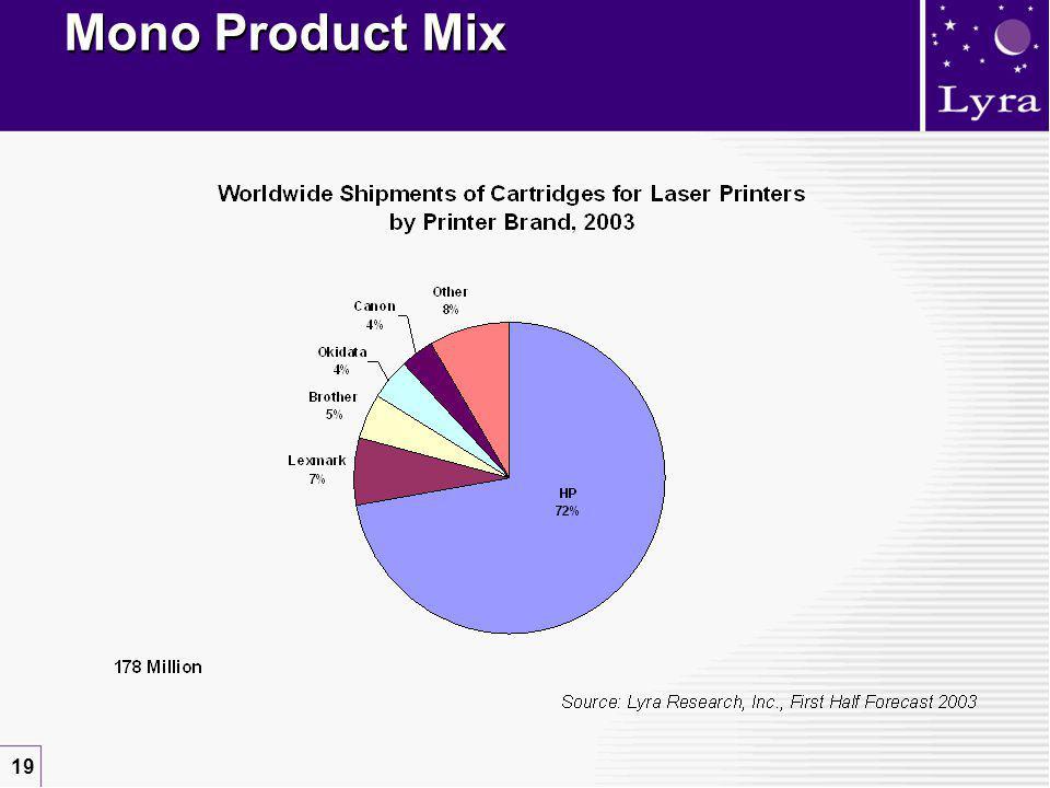 19 Mono Product Mix