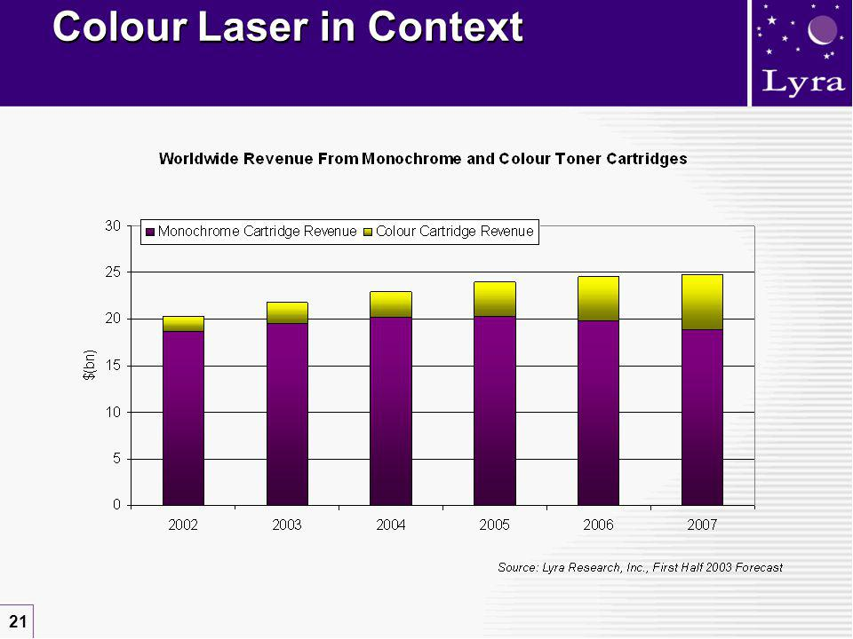 21 Colour Laser in Context