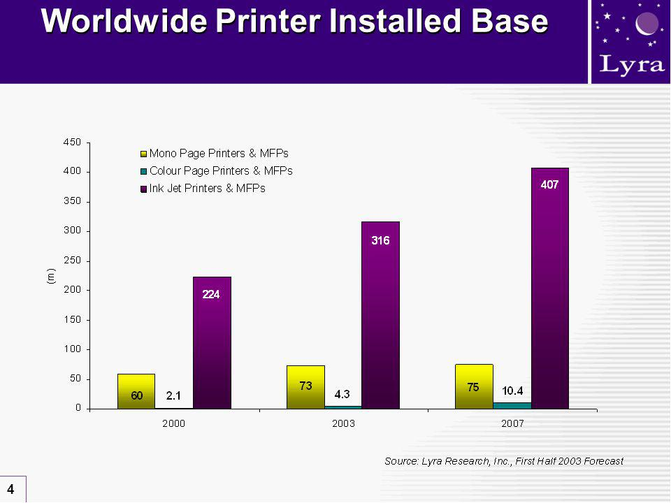 4 Worldwide Printer Installed Base