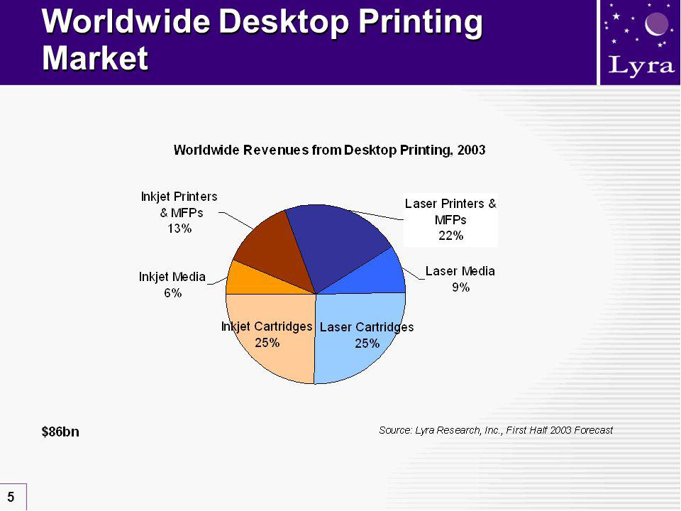 5 Worldwide Desktop Printing Market