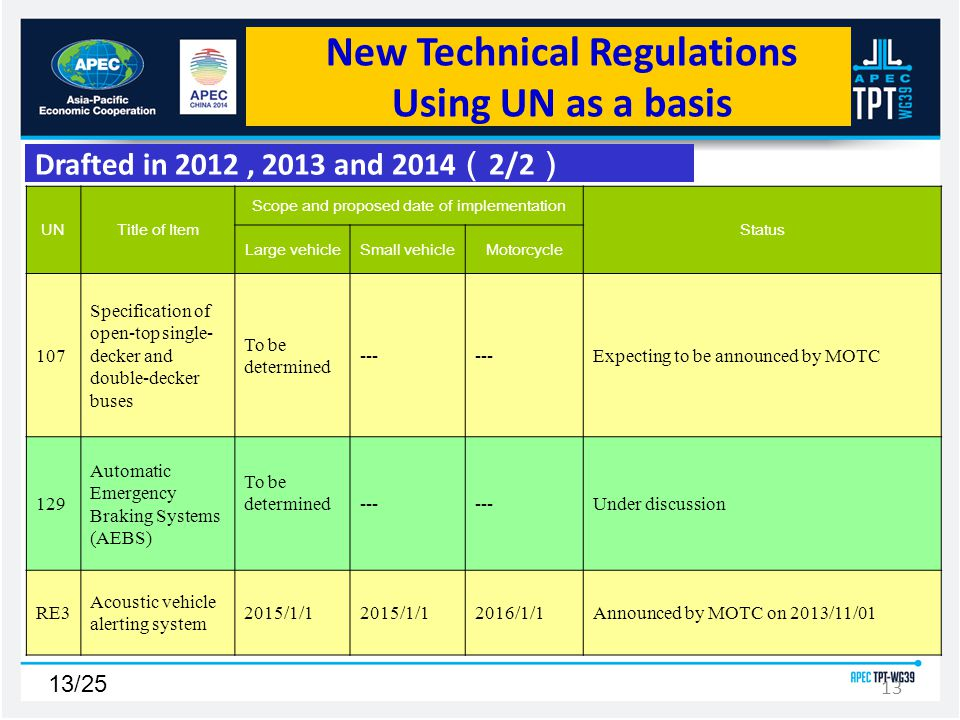 13/25 13 UNTitle of Item Scope and proposed date of implementation Status Large vehicleSmall vehicleMotorcycle 107 Specification of open-top single- decker and double-decker buses To be determined --- Expecting to be announced by MOTC 129 Automatic Emergency Braking Systems (AEBS) To be determined--- Under discussion RE3 Acoustic vehicle alerting system 2015/1/1 2016/1/1Announced by MOTC on 2013/11/01 Drafted in 2012, 2013 and 2014 2/2 New Technical Regulations Using UN as a basis