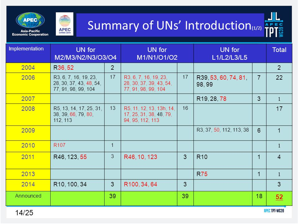 14/25 Implementation UN for M2/M3/N2/N3/O3/O4 UN for M1/N1/O1/O2 UN for L1/L2/L3/L5 Total 2004R36, 5222 2006 R3, 6, 7, 16, 19, 23, 28, 30, 37, 43, 48, 54, 77, 91, 98, 99, 104 17R3, 6, 7, 16, 19, 23, 28, 30, 37, 39, 43, 54, 77, 91, 98, 99, 104 17 R39, 53, 60, 74, 81, 98, 99 722 2007R19, 28, 783 1 2008 R5, 13, 14, 17, 25, 31, 38, 39, 66, 79, 80, 112, 113 13R5, 11, 12, 13, 13h, 14, 17, 25, 31, 38, 48, 79, 94, 95, 112, 113 16 17 2009 R3, 37, 50, 112, 113, 38 61 2010 R1071 1 2011R46, 123, 55 3 R46, 10, 1233R1014 2013R751 1 2014R10, 100, 343R100, 34, 6433 Announced 39 18 52 Summary of UNs Introduction (1/2)