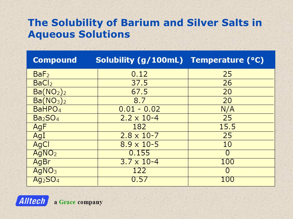a Grace company The Solubility of Barium and Silver Salts in Aqueous Solutions CompoundSolubility (g/100mL)Temperature (°C) BaF 2 0.1225 BaCl 2 37.526 Ba(NO 2 ) 2 67.520 Ba(NO 3 ) 2 8.720 BaHPO 4 0.01 - 0.02N/A Ba 2 SO 4 2.2 x 10-425 AgF18215.5 AgI2.8 x 10-725 AgCl8.9 x 10-510 AgNO 2 0.1550 AgBr3.7 x 10-4100 AgNO 3 1220 Ag 2 SO 4 0.57100
