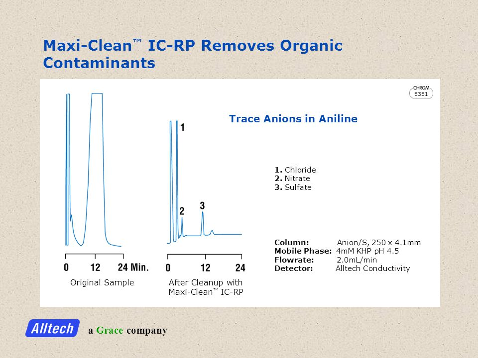 a Grace company Maxi-Clean IC-RP Removes Organic Contaminants Trace Anions in Aniline Original Sample After Cleanup with Maxi-Clean IC-RP Column: Anion/S, 250 x 4.1mm Mobile Phase: 4mM KHP pH 4.5 Flowrate: 2.0mL/min Detector: Alltech Conductivity 1.