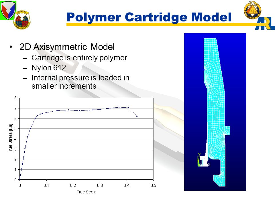 Polymer Cartridge Model 2D Axisymmetric Model –Cartridge is entirely polymer –Nylon 612 –Internal pressure is loaded in smaller increments
