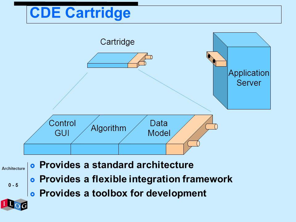 0 - 5 Application Server Cartridge Algorithm Control GUI Data Model CDE Cartridge Provides a standard architecture Provides a flexible integration fra
