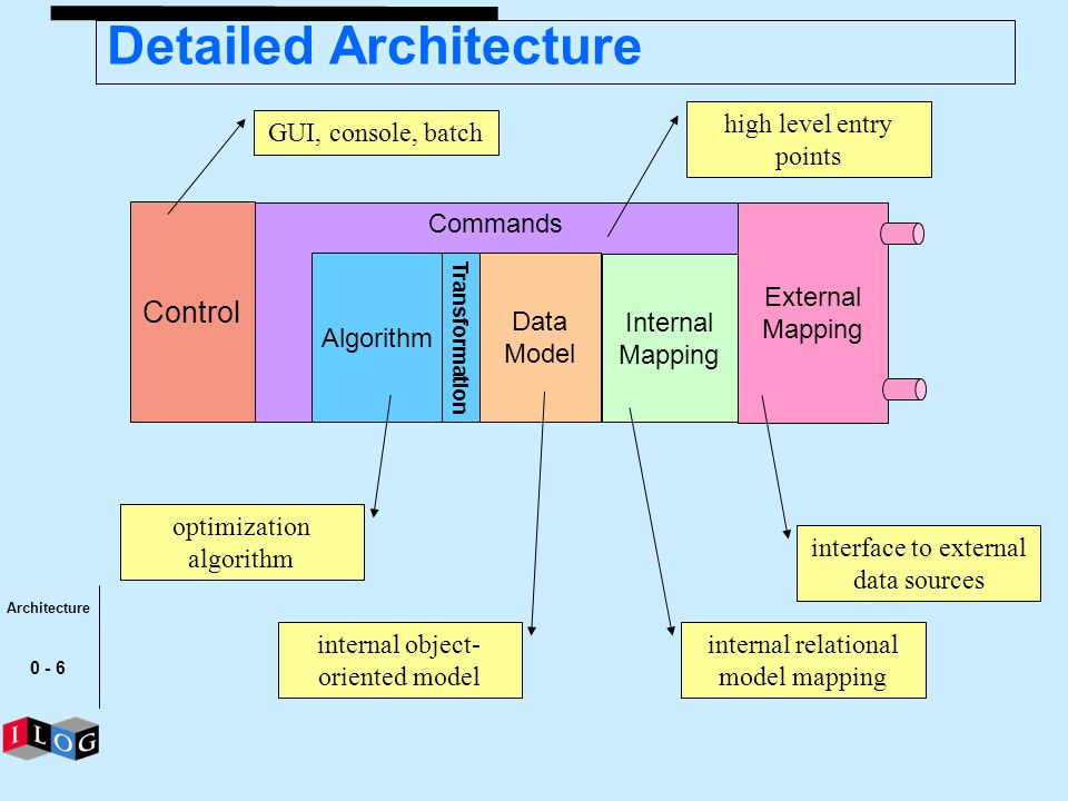 0 - 6 Detailed Architecture Commands Internal Mapping Data Model Algorithm Control Transformation External Mapping interface to external data sources