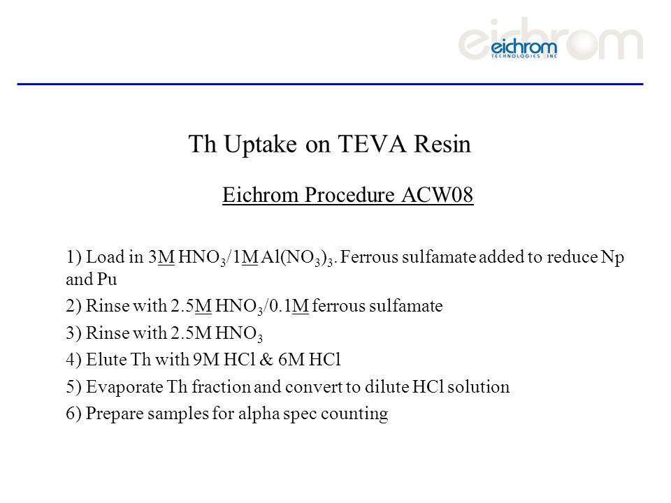 Th Uptake on TEVA Resin Eichrom Procedure ACW08 1) Load in 3M HNO 3 /1M Al(NO 3 ) 3.